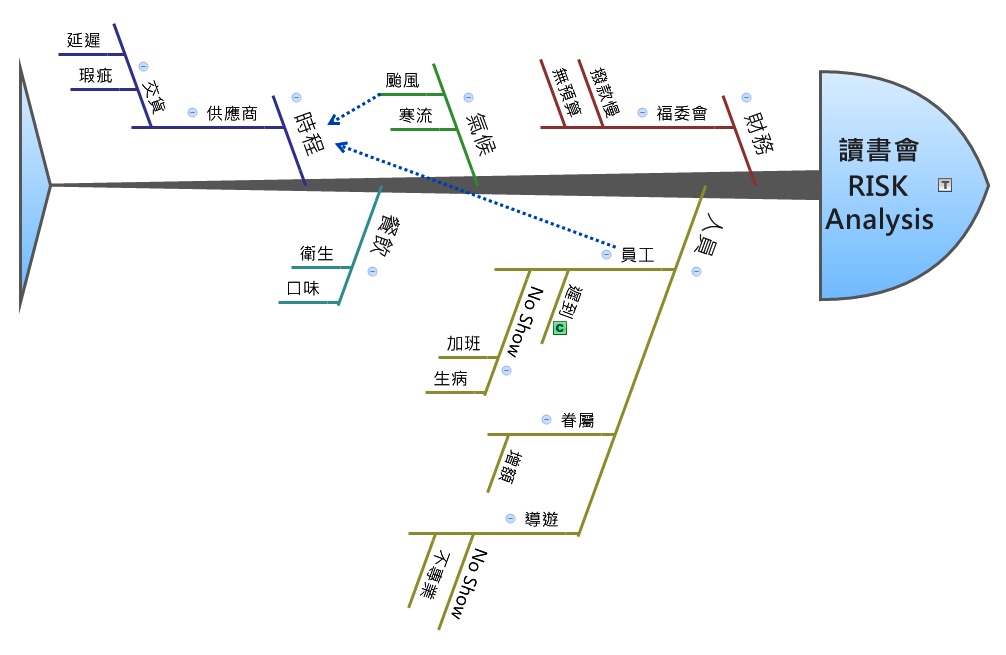 魚骨圖(Fishbone Diagram)