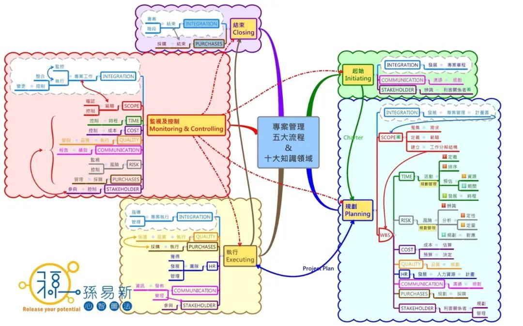 專案管理五大流程、十大知識領域